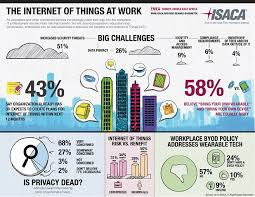 The Internet Of Things And by Emea U0027s It Departments Not Ready For The Internet Of Things Or Byo