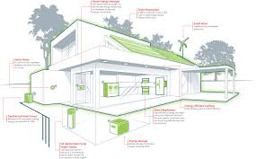 energy efficient homes younger buyers demand more energy efficient homes