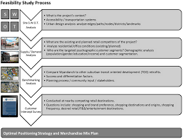 feasibility study process reurbanist