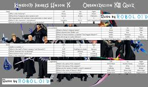 khux jp i made a visual translated guide for the org xiii quiz