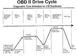 How To Pass Echeck With Check Engine Light On Obd Readiness Readiness Check