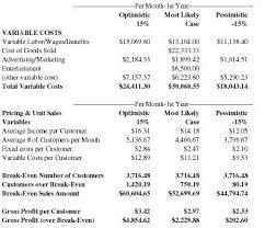 sample breakeven analysis administration costs 10 break even