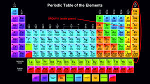 gases on the periodic table periodic table noble gases new periodic table derekscope