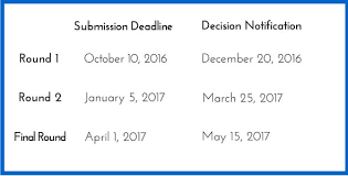 Resume For Mba Application Mcdonough Mba Admissions And Related Blogs Mcdonough