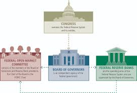 what is the process of writing a research paper the fed structure of the federal reserve system congress graphic positioned above the three key federal reserve entities graphics congress oversees