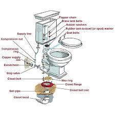 basement toilet installation