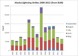 blm lightning map cold interior and northern alaska weather climate