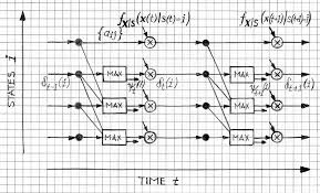viterbi algorithm in speech enhancement and hmm