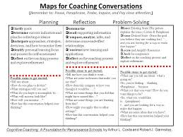 maps coaching the siop coach cognitive coaching basics ppt