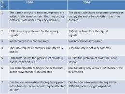Multiplex Definition M U0026ma Difference In Between Time Division Multiplexing Tdm And