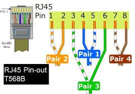 standards for terminating of rj45 connectors elplan