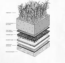 green roof system rooftop u0026 vertical gardens pinterest