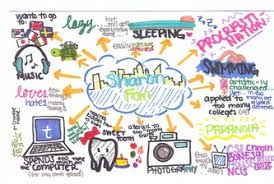 identity map mind map gallery 1st day of on index card writers