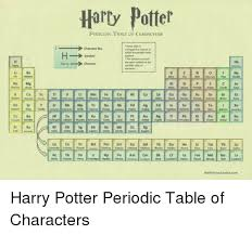 xe on the periodic table 25 best memes about periodic table of periodic table of memes