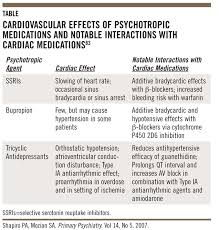 psychiatric aspects of cardiac medicine surgery and care