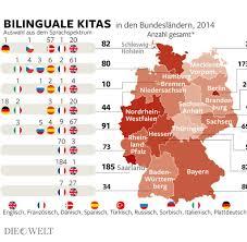 Baden Englisch Bildung Wenn Zweijährige Mit Drei Sprachen Aufwachsen Welt