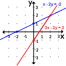 solve systems of linear equations mentally or graphically w