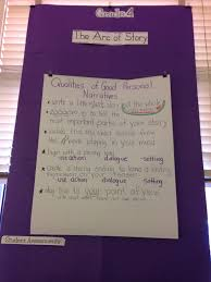 how to write an impression paper fourth grade anchor chart for fourth grade anchor chart for