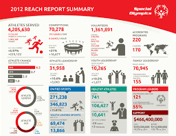 annual report ppt template 2012 special olympics reach report 1page infographic jpg 1651 2012 special olympics reach report 1page infographic jpg 1651