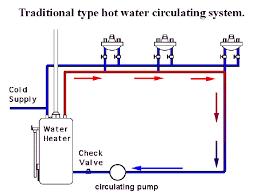 water pumps circulating recirculating and recirc systems