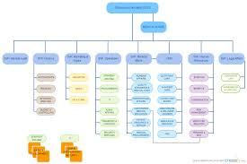 sample chart templates hospital organizational chart template