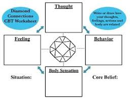 44 best cbt images on pinterest counseling worksheets