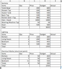 remodeling a home on a budget marvelous remodeling planning list remodel ideas kitchen remodel