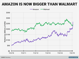 amazon black friday inversion amazon is now worth more than every store in the mall combined