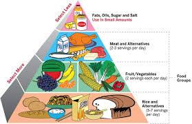 top diet foods healthy diet food