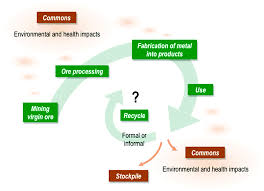 challenges to achievement of metal sustainability in our high tech
