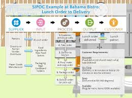 Sipoc Template Exle Sipoc Model Ppt