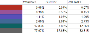 pubg loot crate pubg survivor and wanderer crate drop rate estimates wikigameguides