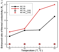 preparation and characterization of carbon nanofluid by a plasma