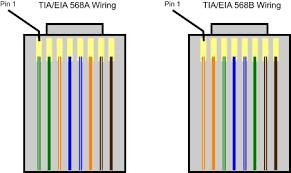 rj45 wiring diagram cat5e wiring diagram shrutiradio