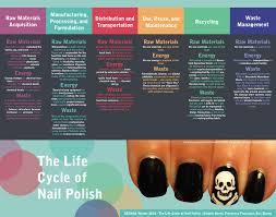 nail polish u2014 design life cycle