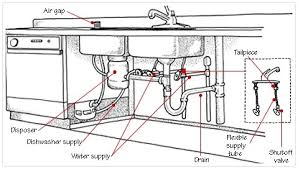 Kitchen Sink Water Lines The All American Home - Kitchen sink water lines
