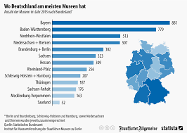 größte stadt deutschlands fläche infografik wo deutschland am meisten museen hat statista