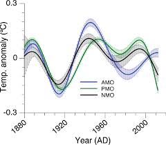 climate oscillations and the global warming faux pause realclimate