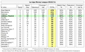 Laliga Table The Swiss Ramble Atletico Madrid It U0027s A Mad World