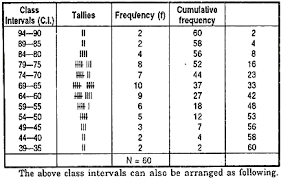Frequency Distribution Table Frequency Distribution Meaning Steps And Other Details