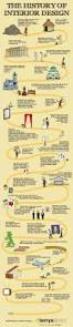 the history of interior design infographic pinterest history