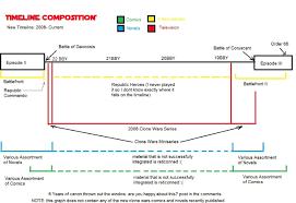 printable star wars novel timeline timeline diagram dcbuscharter co