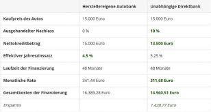 Kauf Kaufen Bessere Zinsen Als Bei Der Bank Autos Als Geldanlage Kaufen
