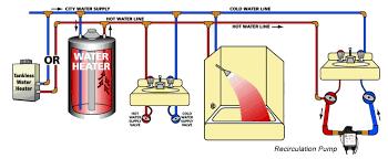 laing under sink recirculating pump water recirculation pumps