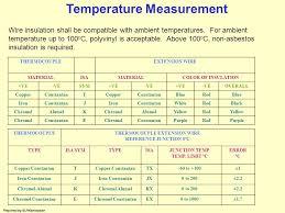 What Is A Reflex Action Example Flow Pressure Measurement Control Valve Control Valve