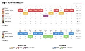 winning the primary election with data visualization ux magazine