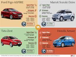 honda car comparison car comparison ford figo aspire vs maruti dzire vs tata