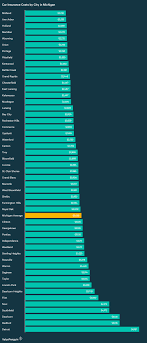 this graph ranks the auto insurance costs in michigan s major cities from the est rates to