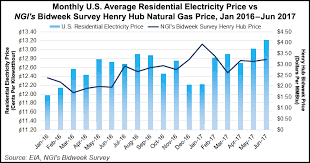 average gas price eia says u s electric rates up this year on higher natgas prices