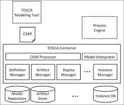 topology and orchestration specification for cloud applications